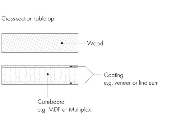 Eettafels Grafisch 4 - Tafelblad met dwarsdoorsnede